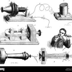 Alexander Graham Bell Telephone Diagram Auto Mobile Front End Of 39s System That Appeared In The
