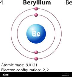 diagram representation of the element beryllium illustration stock image [ 1298 x 1390 Pixel ]