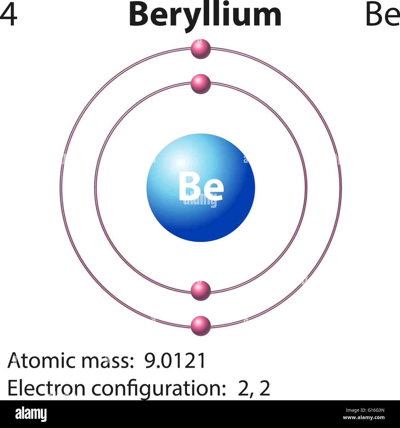 hight resolution of diagram representation of the element beryllium illustration stock image