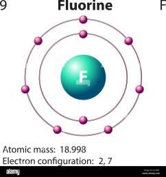 fluorine atom stock photos fluorine atom stock images alamy rh alamy com magnesium bohr model potassium bohr model [ 1294 x 1390 Pixel ]