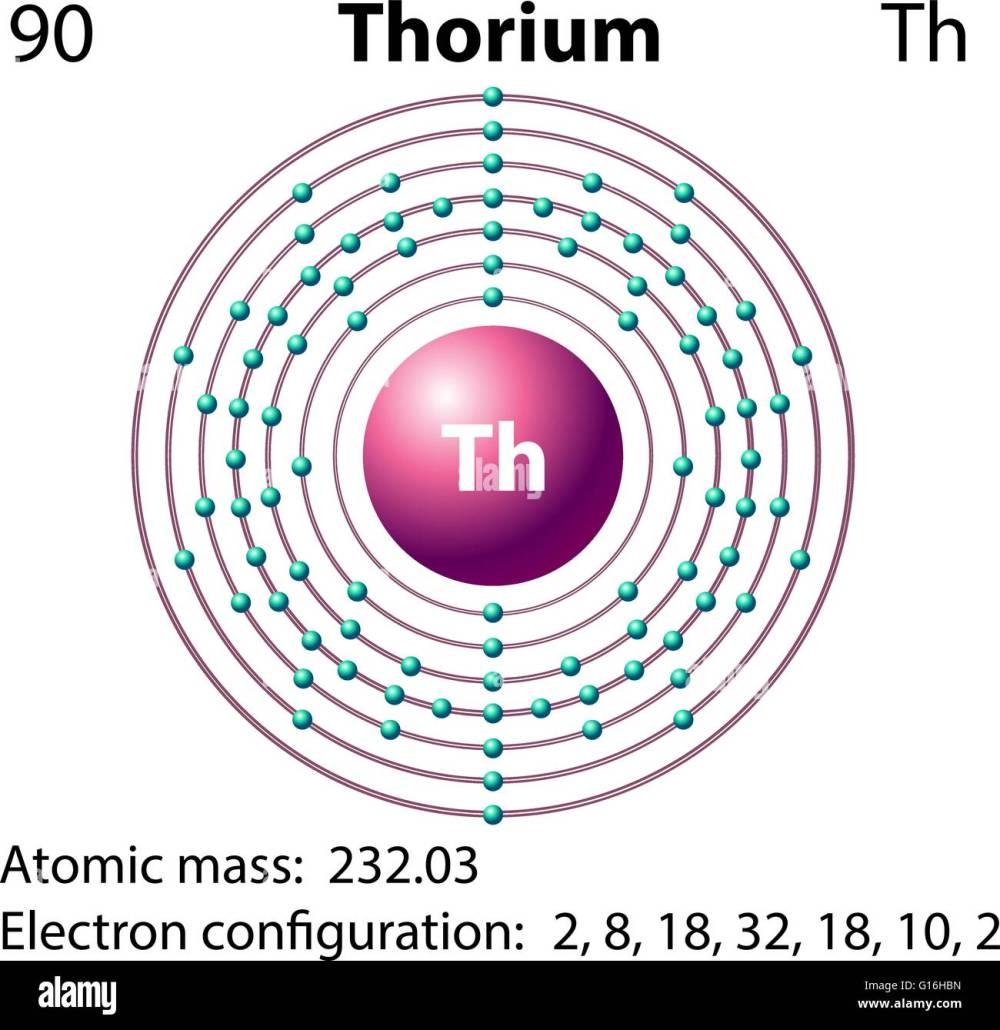 medium resolution of diagram representation of the element thorium illustration stock image