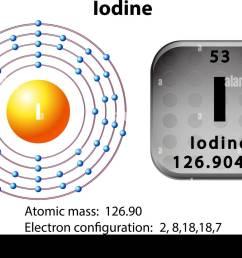 symbol and electron diagram for iodine illustration [ 1300 x 980 Pixel ]