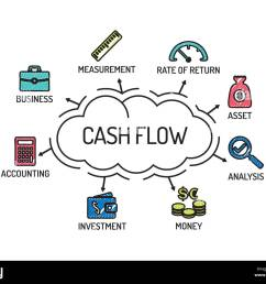 cash flow chart with keywords and icons sketch [ 1300 x 1085 Pixel ]