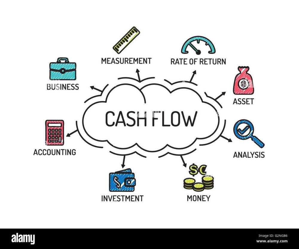medium resolution of cash flow chart with keywords and icons sketch
