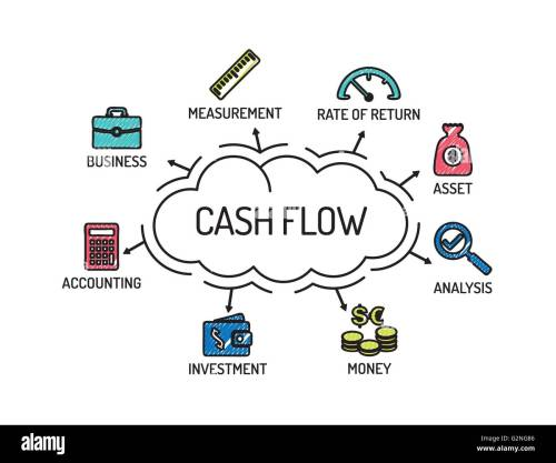 small resolution of cash flow chart with keywords and icons sketch