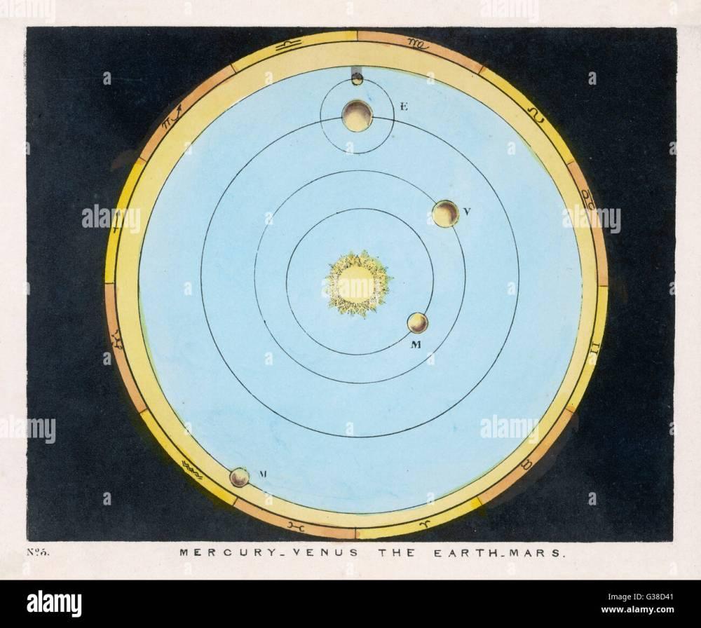 medium resolution of a diagram showing mercury venus earth amp mars date 1849