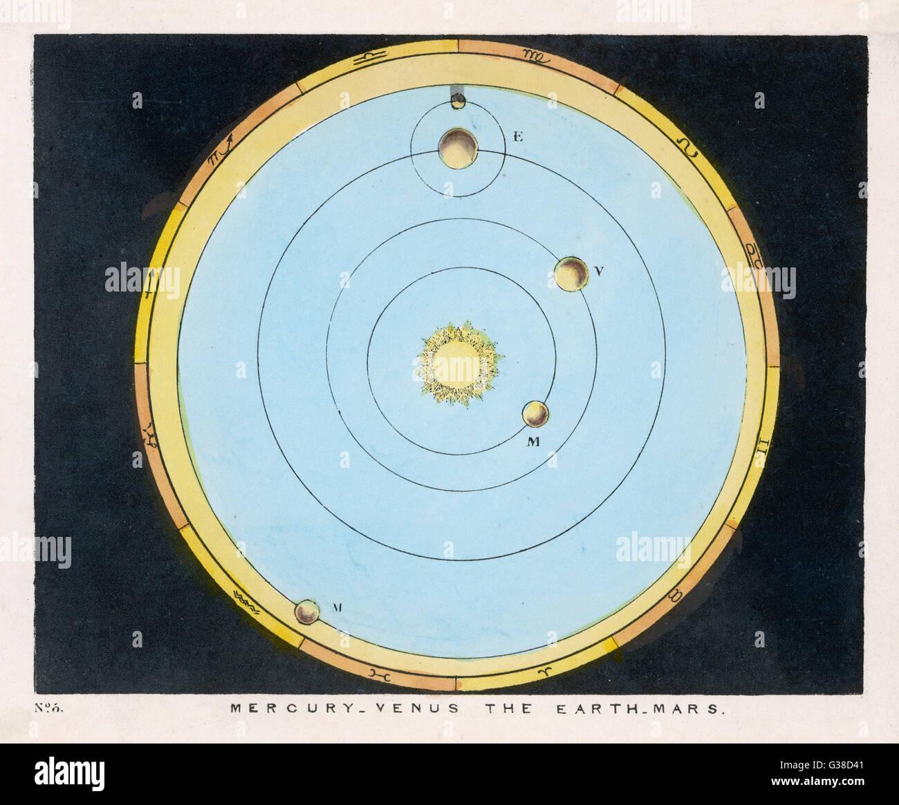 hight resolution of a diagram showing mercury venus earth amp mars date 1849