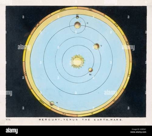 small resolution of a diagram showing mercury venus earth amp mars date 1849