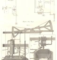 steam engines savary s newcomen s beighton s steam engines old print 1830 [ 968 x 1390 Pixel ]