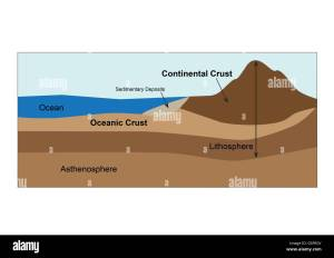 Diagram of earths crust and mantle Stock Photo: 106683275