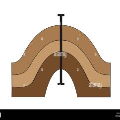 Diagram Of How Fold Mountains Are Formed Wiring Ford F150 A Symmetrical Stock Photo Royalty Free