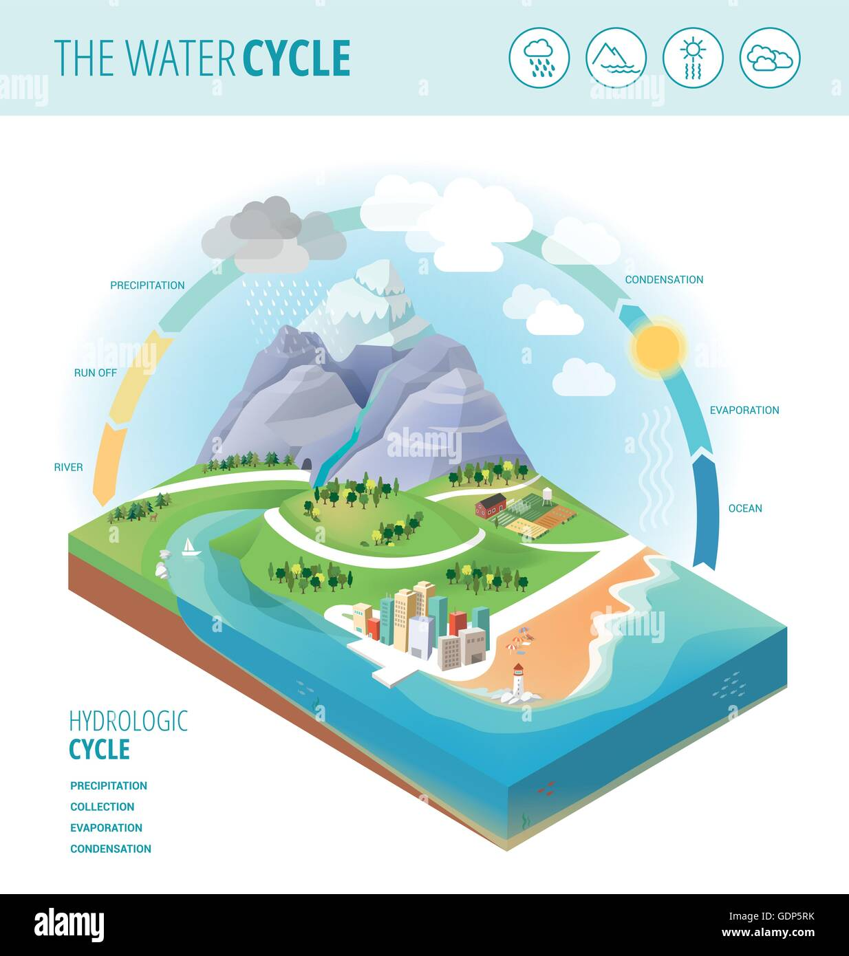 water cycle diagram stock