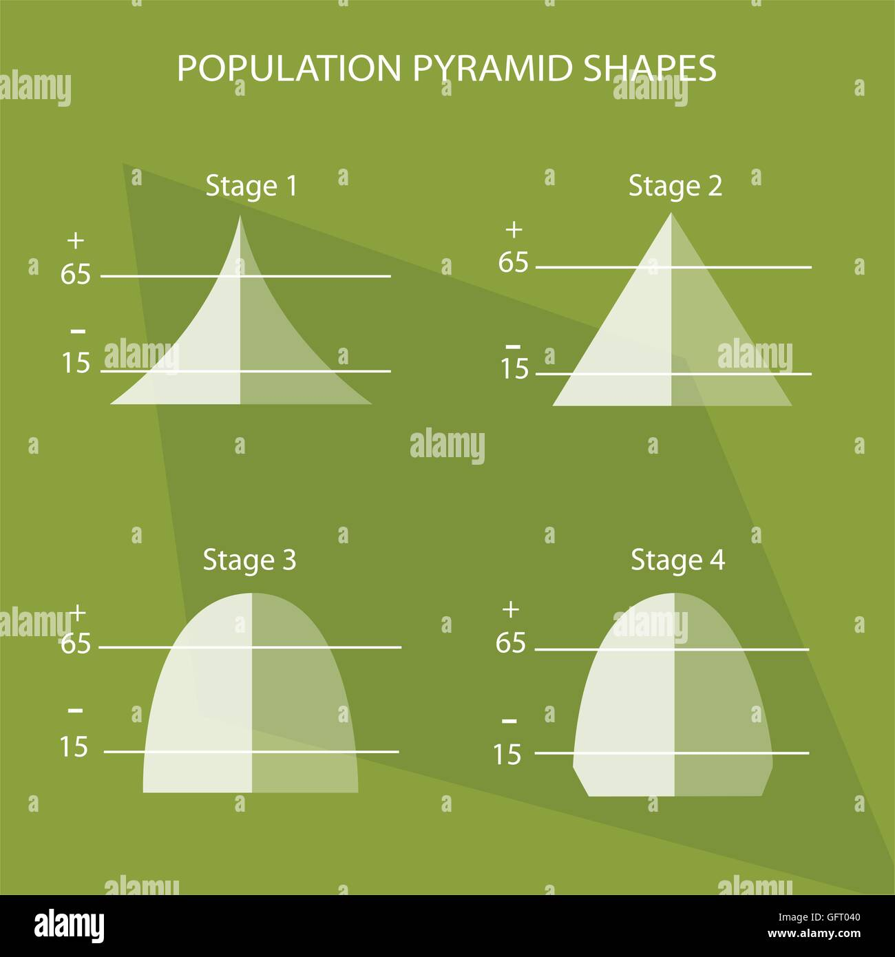 hight resolution of population and demography illustration set of 4 stages of population pyramids chart or age structure graph