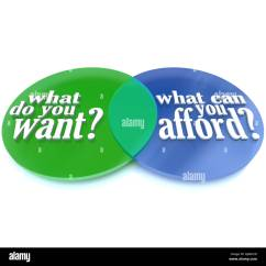Needs And Wants Venn Diagram Fibromyalgia Pain Stock Photos Images Alamy What Do You Want Vs Can Afford Image