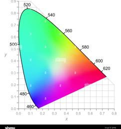 cie chromaticity diagram describes color as seen by the human eye in full daylight two dimensional diagram of colors  [ 1220 x 1390 Pixel ]