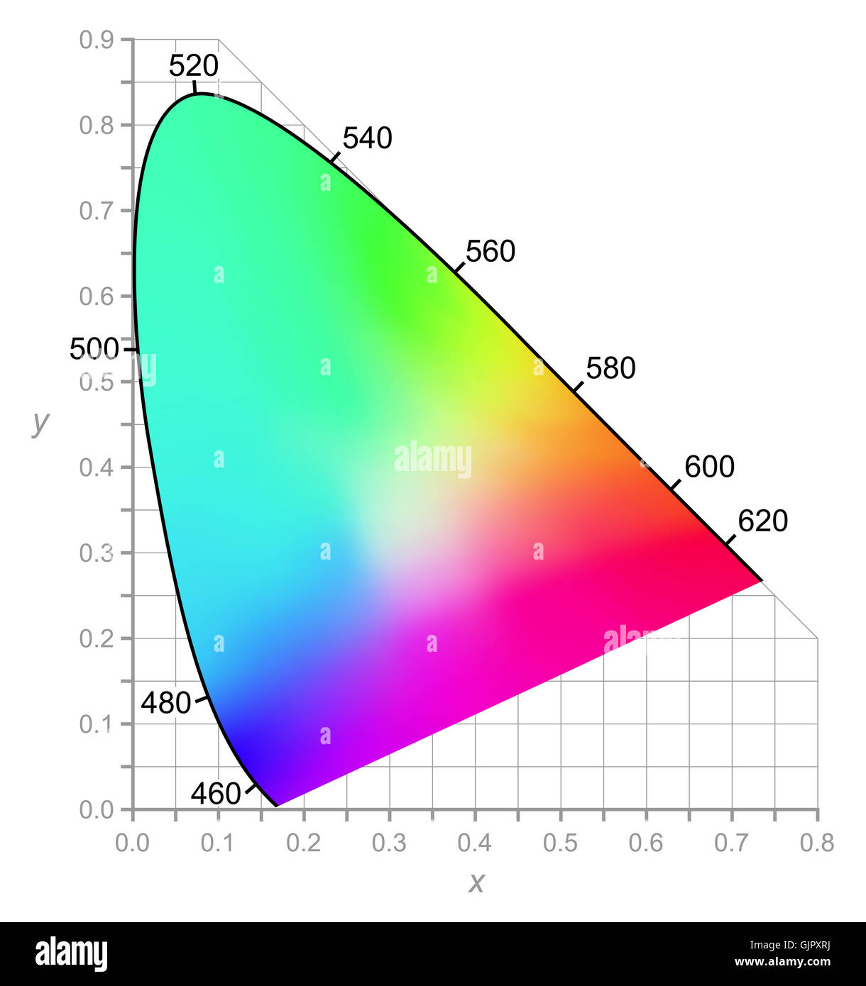 hight resolution of cie chromaticity diagram describes color as seen by the human eye in full daylight two dimensional diagram of colors