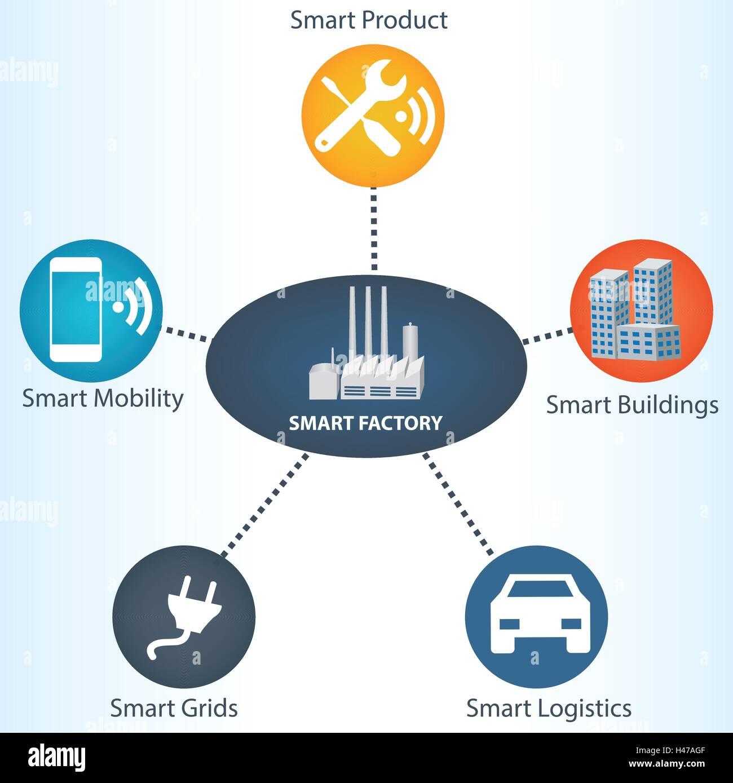 smart factory concept smart