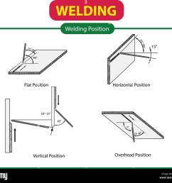 vector illustration of welding position [ 1300 x 1161 Pixel ]