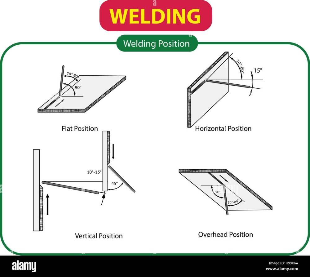 medium resolution of vector illustration of welding position