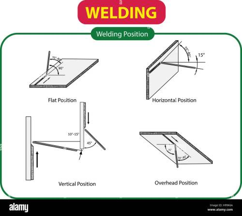small resolution of vector illustration of welding position