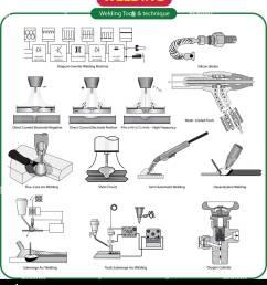 vector illustration of welding tools [ 1182 x 1390 Pixel ]