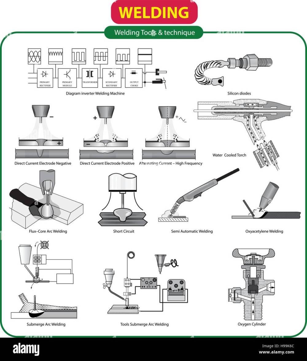 medium resolution of vector illustration of welding tools