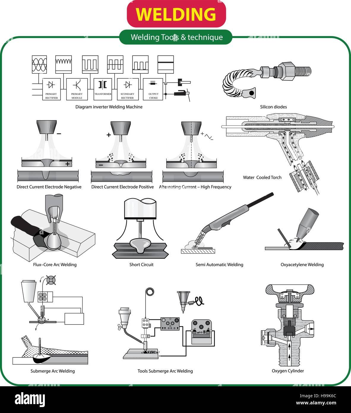 hight resolution of vector illustration of welding tools