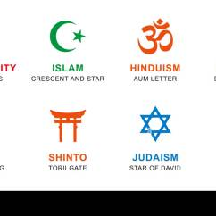 Judaism Hinduism Venn Diagram Brain Unlabeled Similarities Between Christianity And Islam