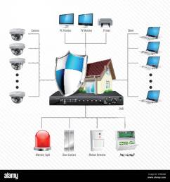 home security system concept motion detector gas sensor cctv camera alarm siren [ 1300 x 1348 Pixel ]