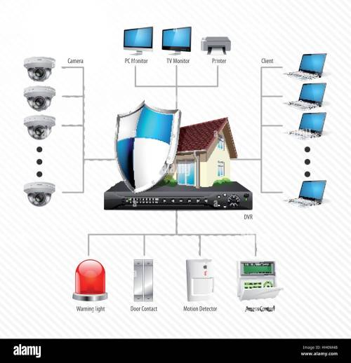 small resolution of home security system concept motion detector gas sensor cctv camera alarm siren