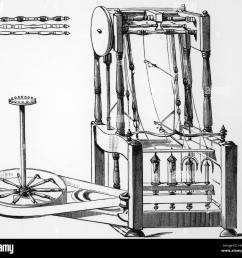 illustration depicting arkwright s water frame spinning machine [ 1300 x 1196 Pixel ]