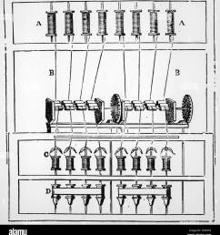 diagram of arkwright s water frame 1878  [ 1245 x 1390 Pixel ]
