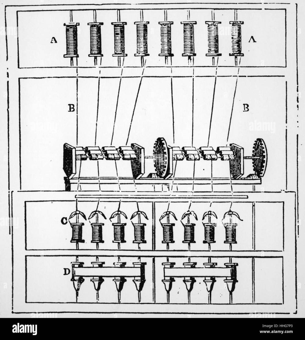 medium resolution of diagram of arkwright s water frame 1878