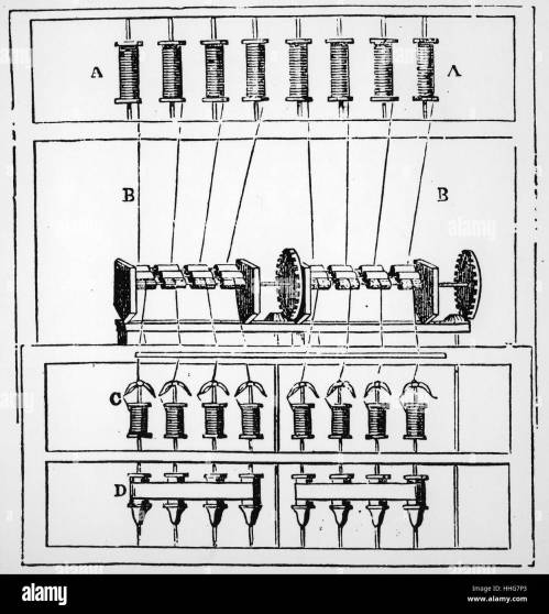 small resolution of diagram of arkwright s water frame 1878