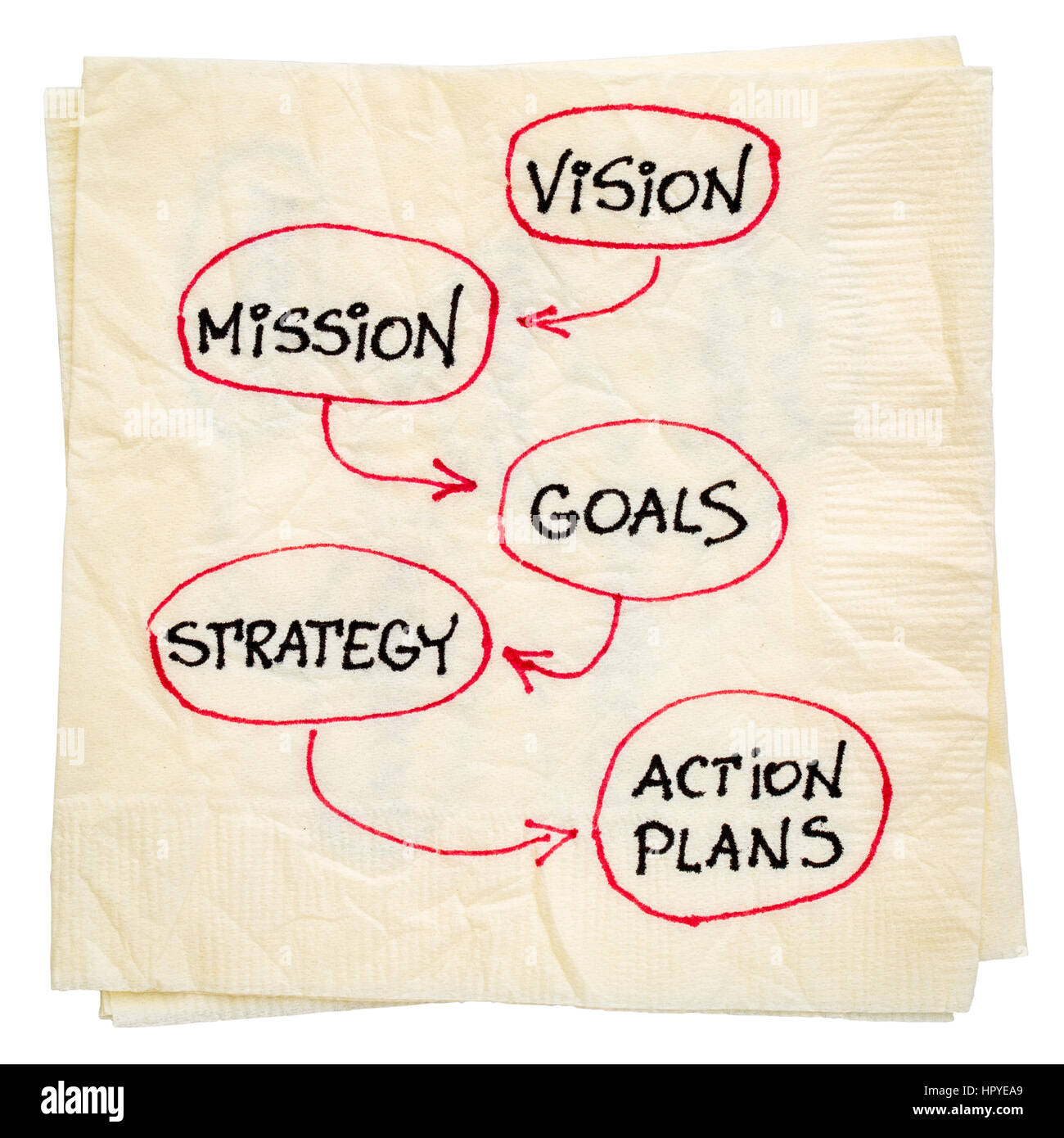 Vision Mission Goals Strategy And Action Plans