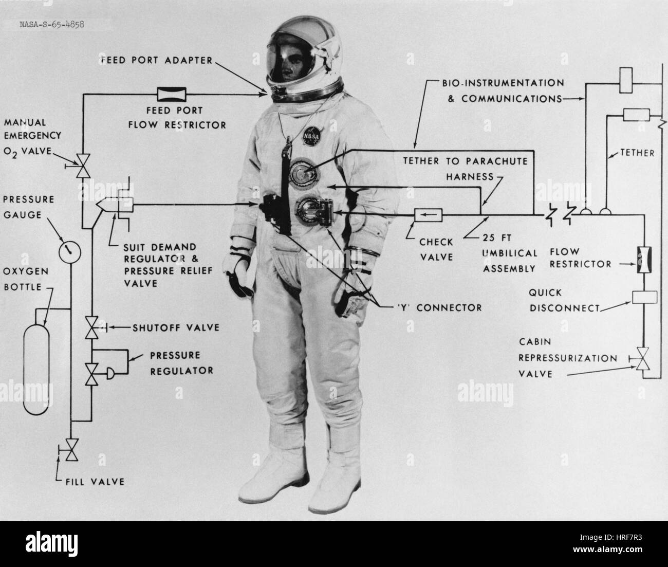 hight resolution of extravehicular space suit 1965