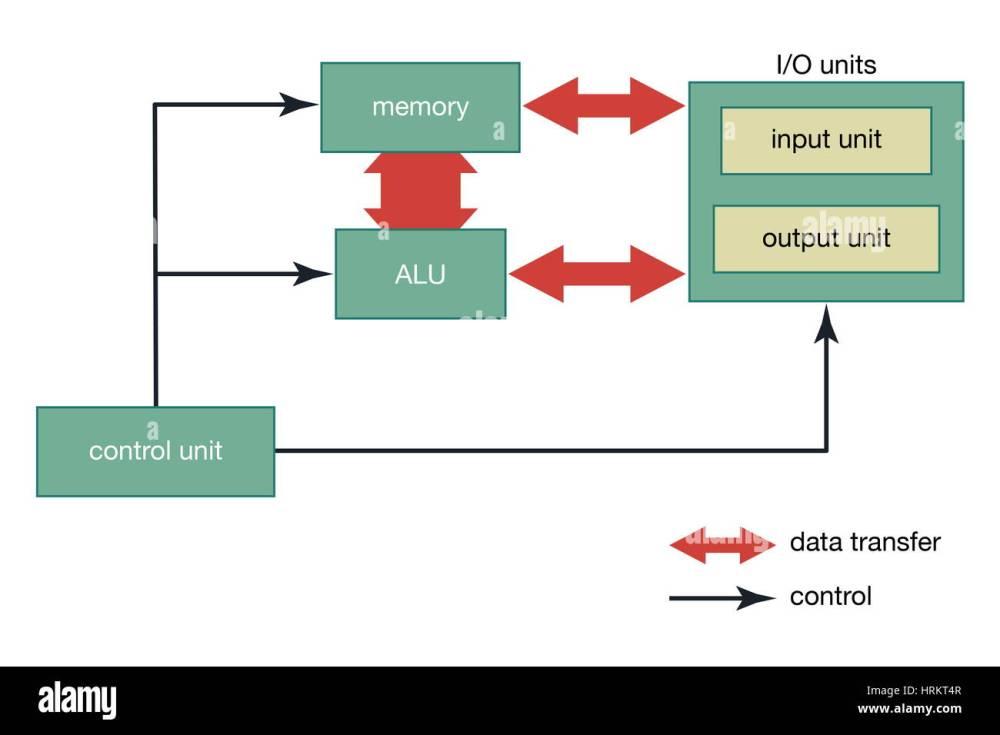 medium resolution of the basic organization of a computer arithmetic logic unit digital computer organization computer science