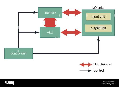 small resolution of the basic organization of a computer arithmetic logic unit digital computer organization computer science