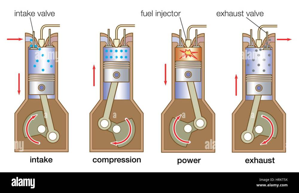 medium resolution of internal combustion engine four stroke cycle in a typical diesel engine
