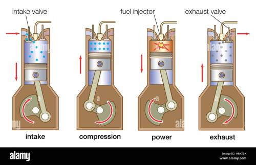 small resolution of internal combustion engine four stroke cycle in a typical diesel engine