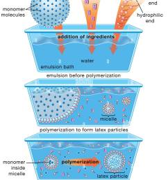 schematic diagram of the emulsion polymerization method monomer molecules and free radical initiators are added to a water based emulsion bath along [ 1049 x 1390 Pixel ]