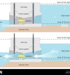 diagram of a tidal power barrage wind renewable energy alternative energy hydroelectricity hydroelectric power renewable resource  [ 1300 x 1128 Pixel ]