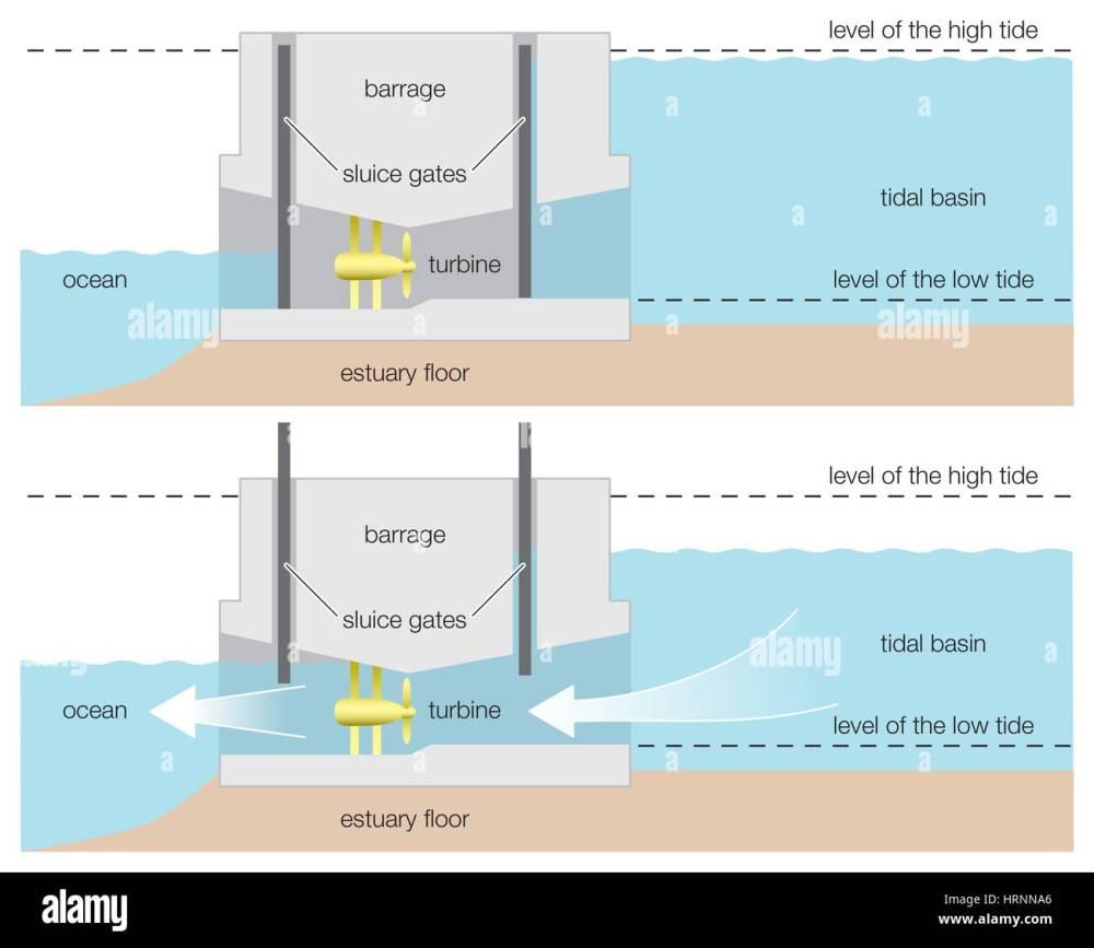 medium resolution of diagram of a tidal power barrage wind renewable energy alternative energy hydroelectricity hydroelectric power renewable resource