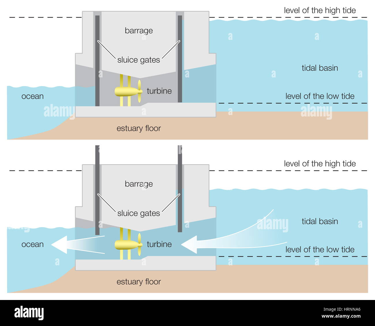 hight resolution of diagram of a tidal power barrage wind renewable energy alternative energy hydroelectricity hydroelectric power renewable resource