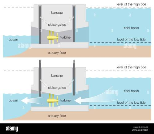 small resolution of diagram of a tidal power barrage wind renewable energy alternative energy hydroelectricity hydroelectric power renewable resource