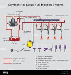 common rail direct fuel injection is a direct fuel injection system petrol fuel system diagram [ 1300 x 1382 Pixel ]
