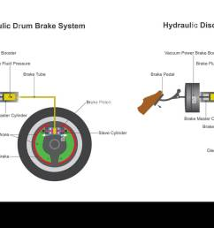 in a hydraulic brake system when the brake pedal is pressed a pushrod exerts [ 1300 x 783 Pixel ]