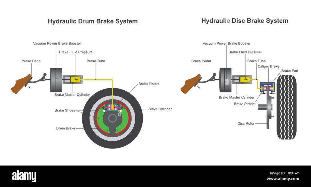 medium resolution of in a hydraulic brake system when the brake pedal is pressed a pushrod exerts