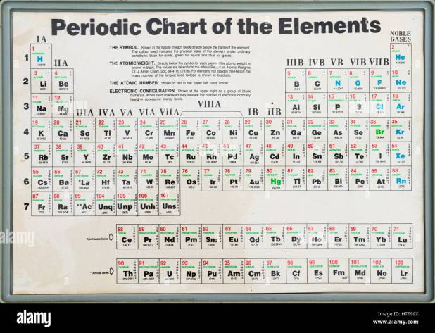 how to find electronic configuration of elements