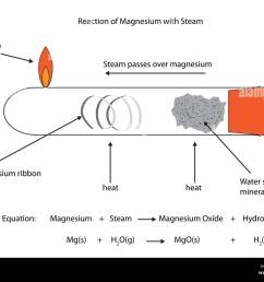 labelled diagram of magnesium reacting with steam vector diagram for educational use stock [ 1300 x 1034 Pixel ]